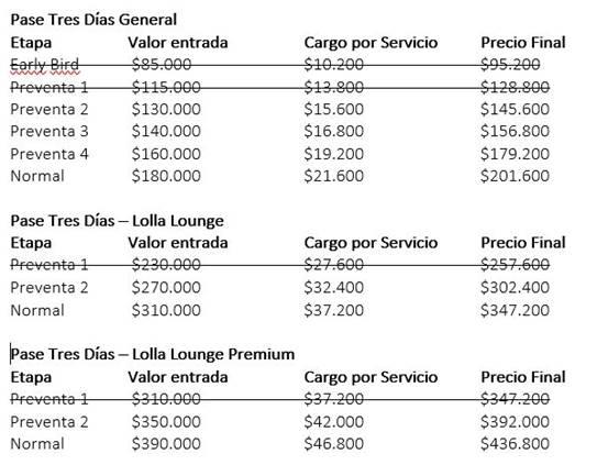 bdda10215881 Lollapalooza Chile bate récord de venta de entradas para su versió 2018