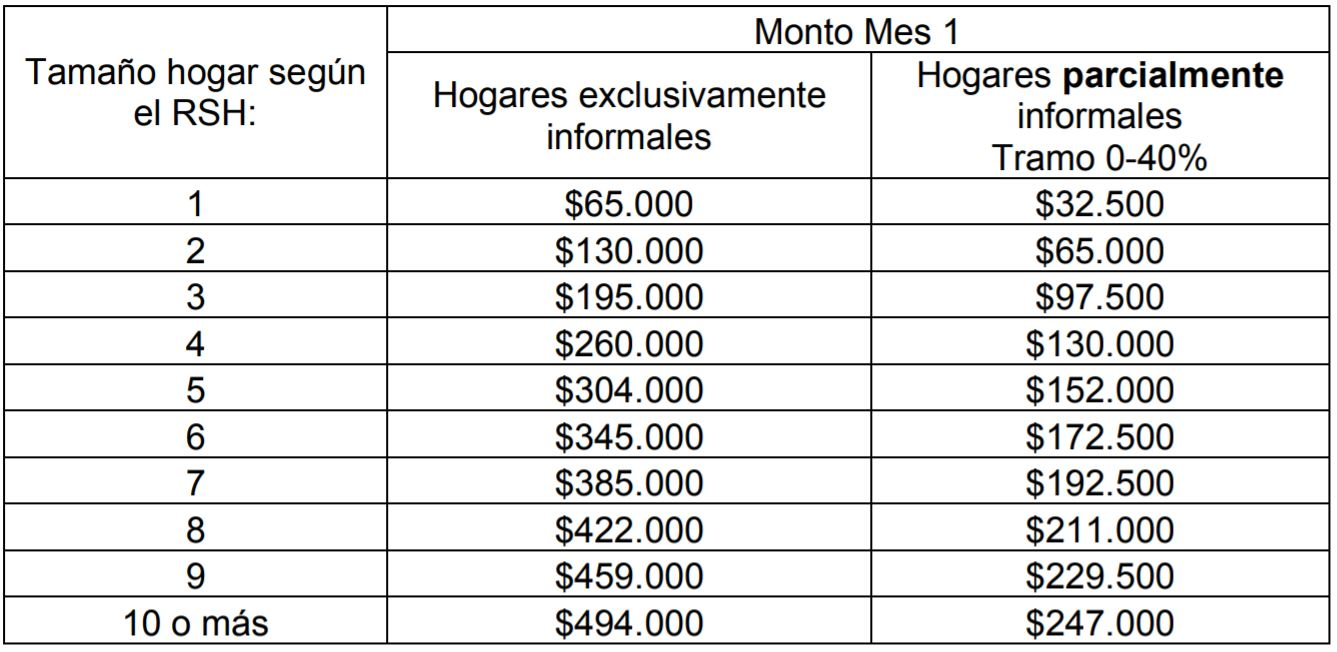 Hogares formales
