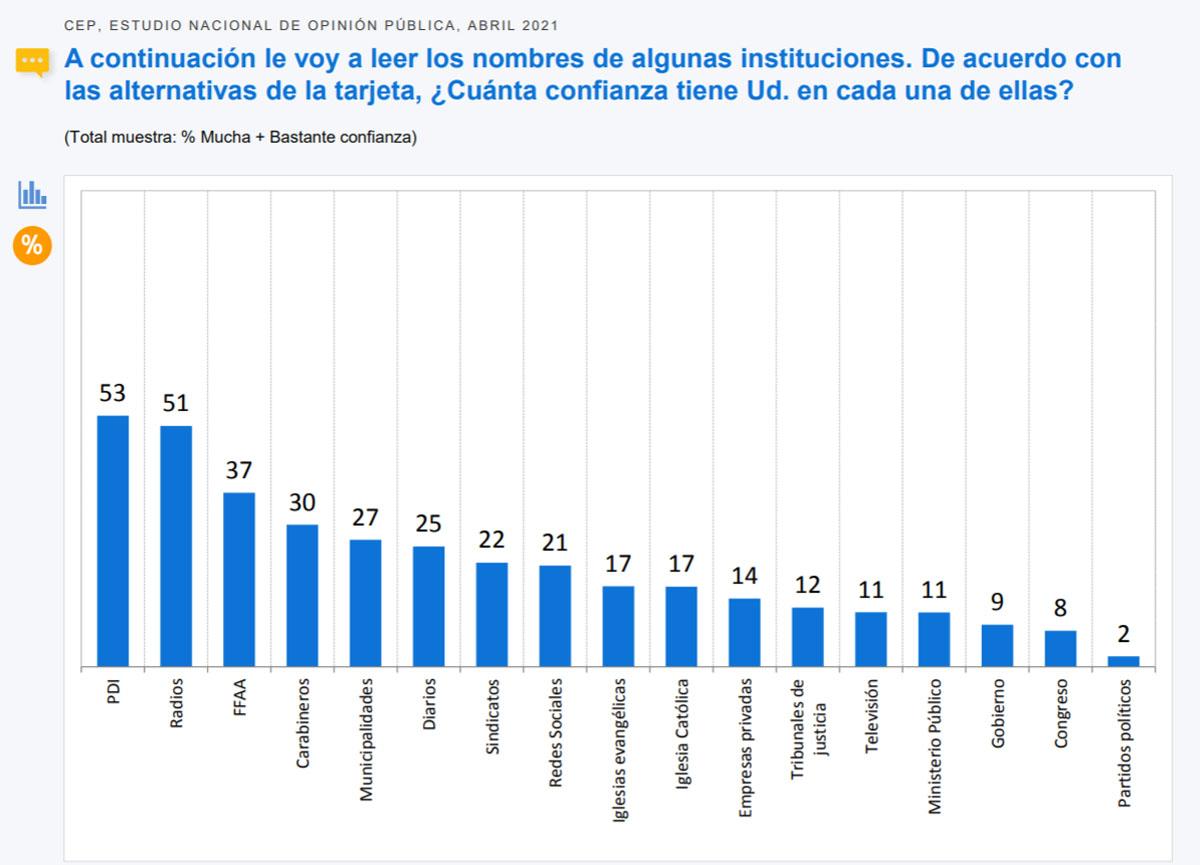 Encuesta CEP Confianza En Instituciones
