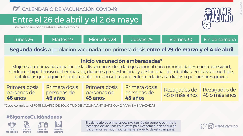 Plan De Vacunación 26 De Abril Al 2 De Mayo