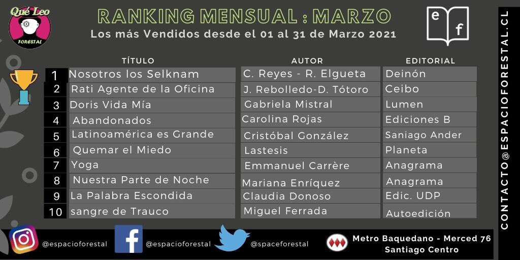 Ranking Marzo Que Leo