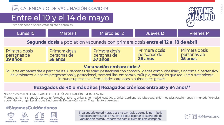 Calendario De Vacunación 10 Al 14 De Mayo