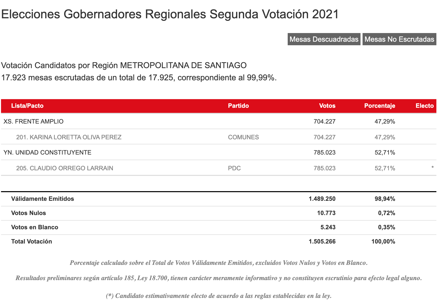 Resultados Servel Región Metropolitana