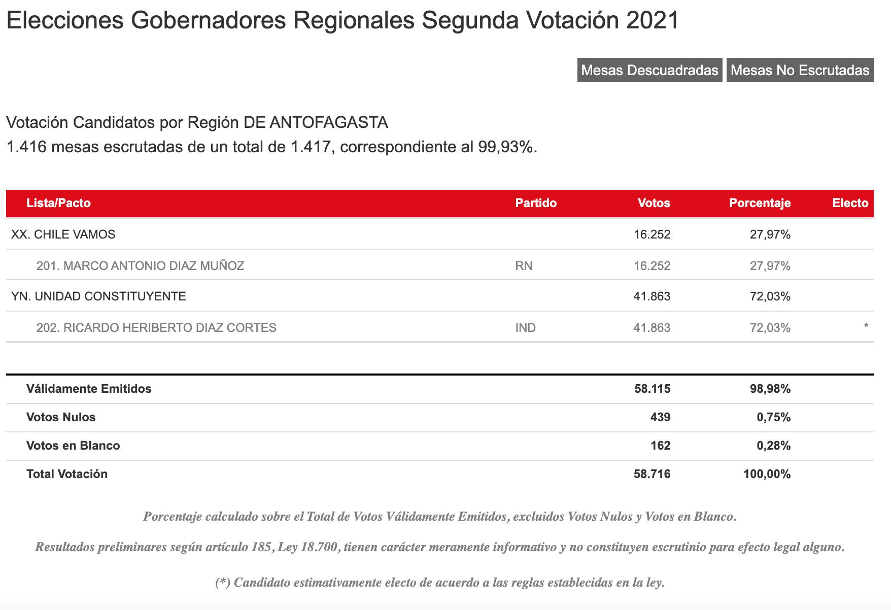 Resultados Servel Región De Antofagasta