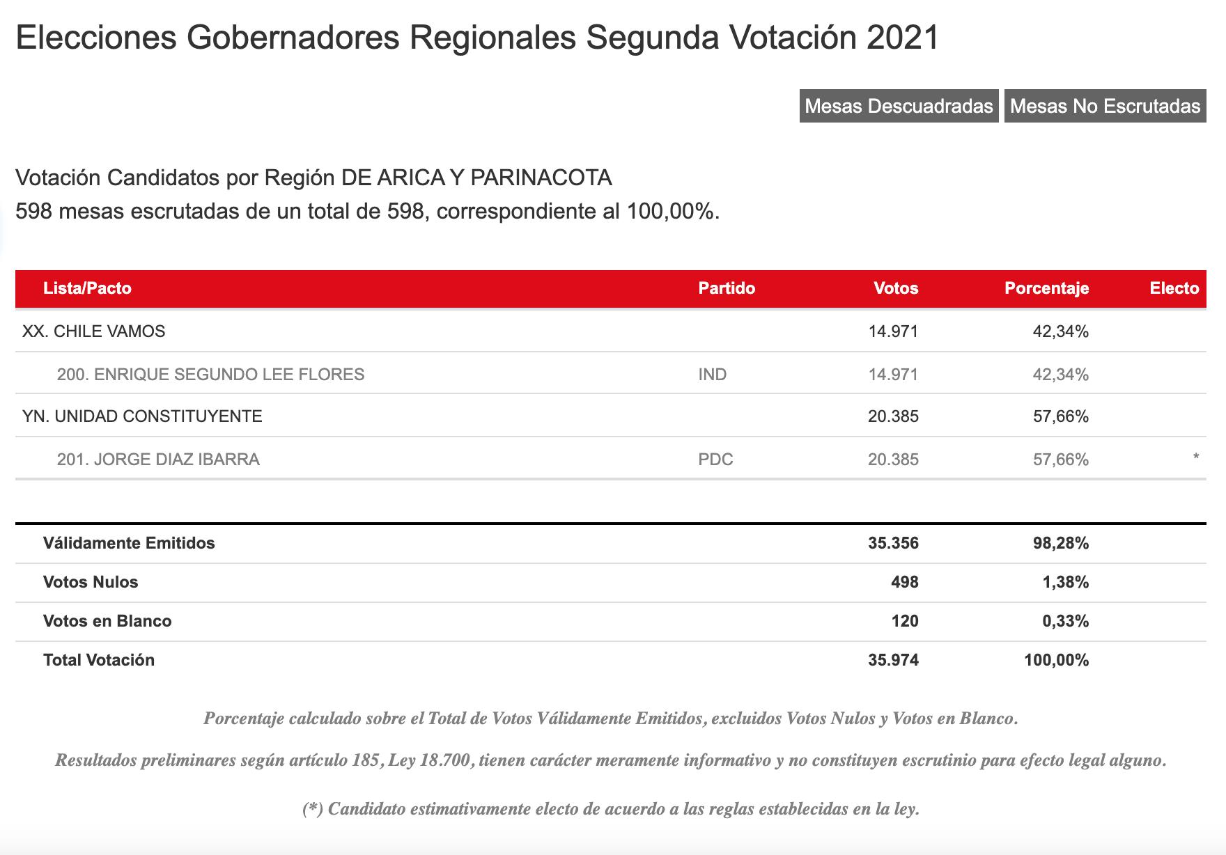 Resultados Servel Región De Arica Y Parinacota