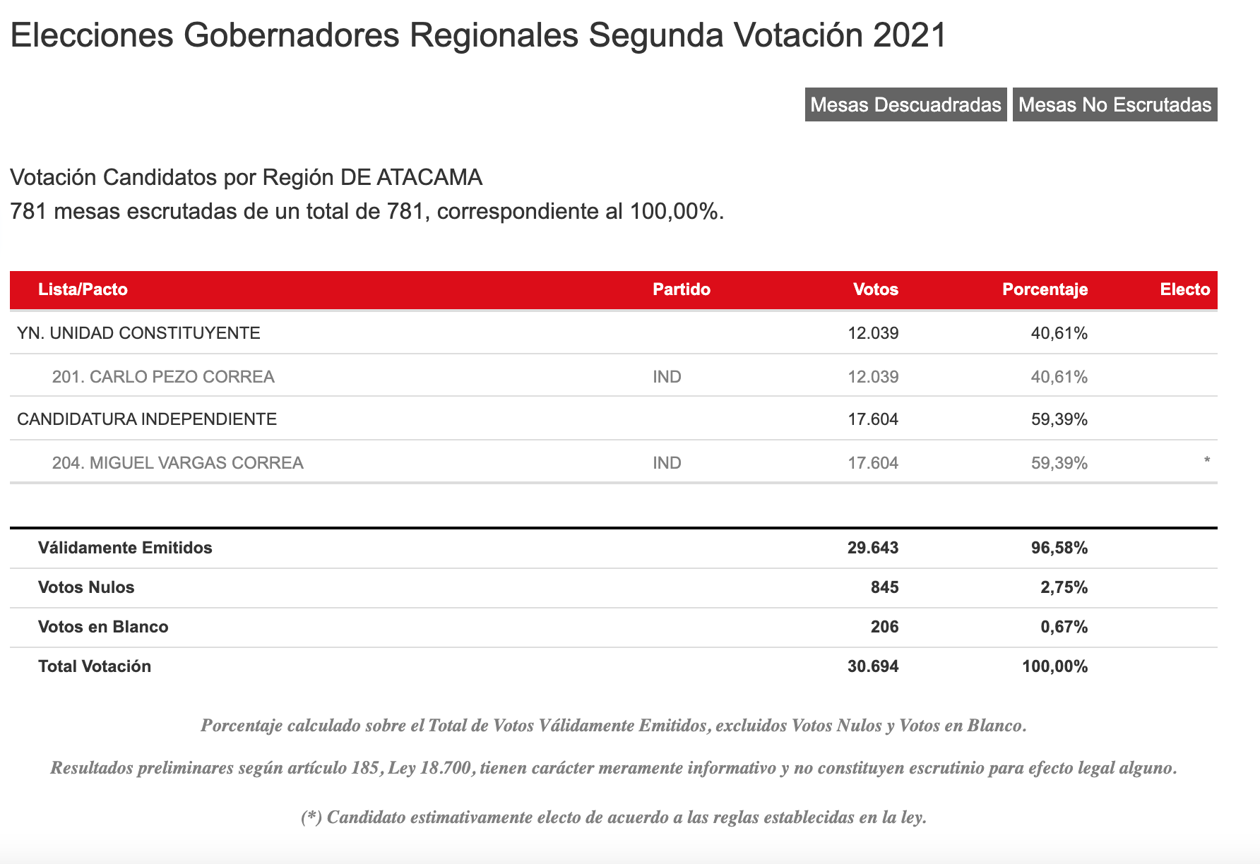 Resultados Servel Región De Atacama