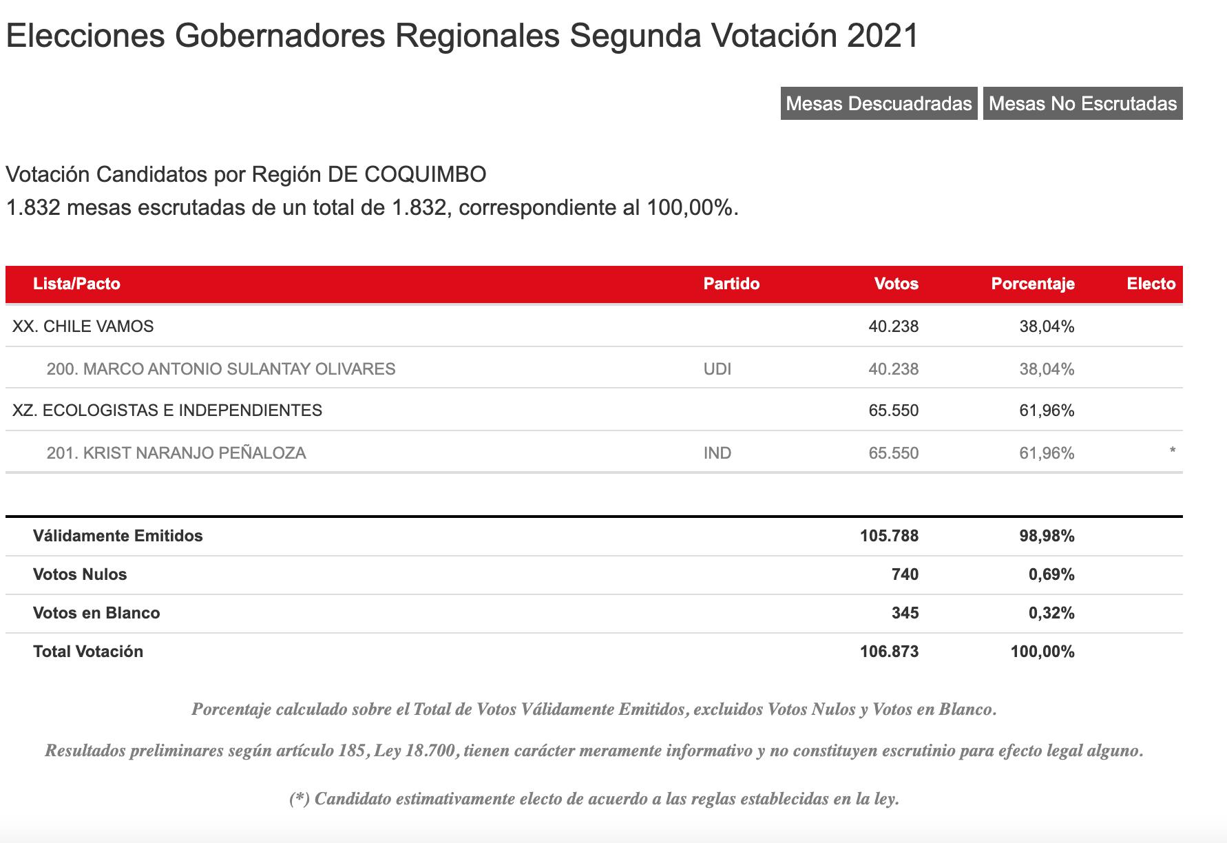 Resultados Servel Región De Coquimbo