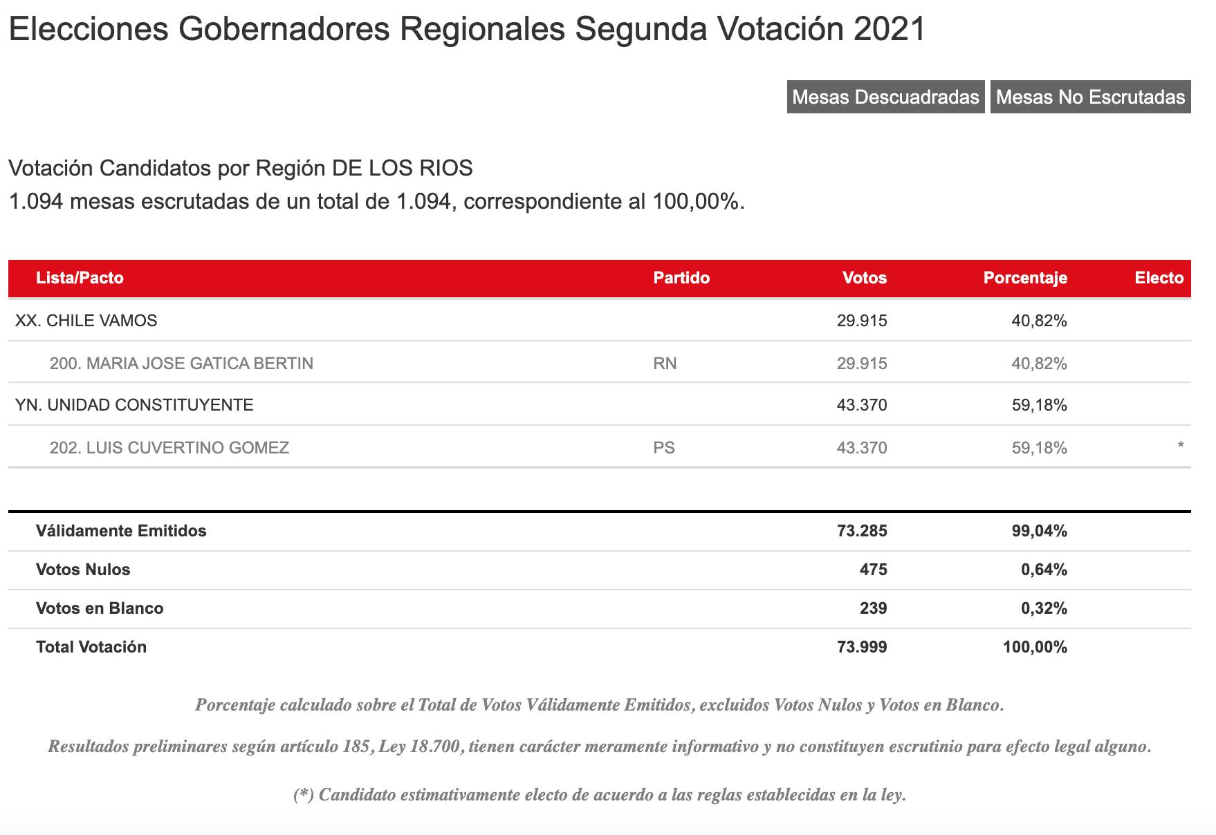 Resultados Servel Región De Los Ríos