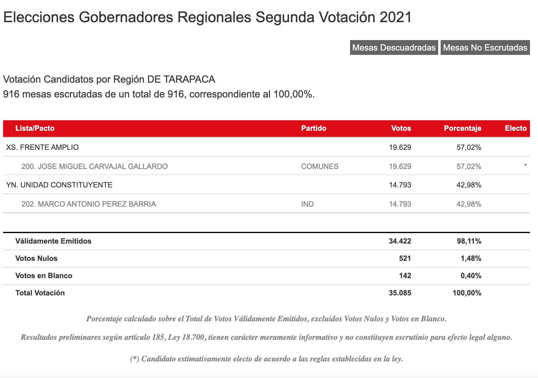 Resultados Servel Región De Tarapacá