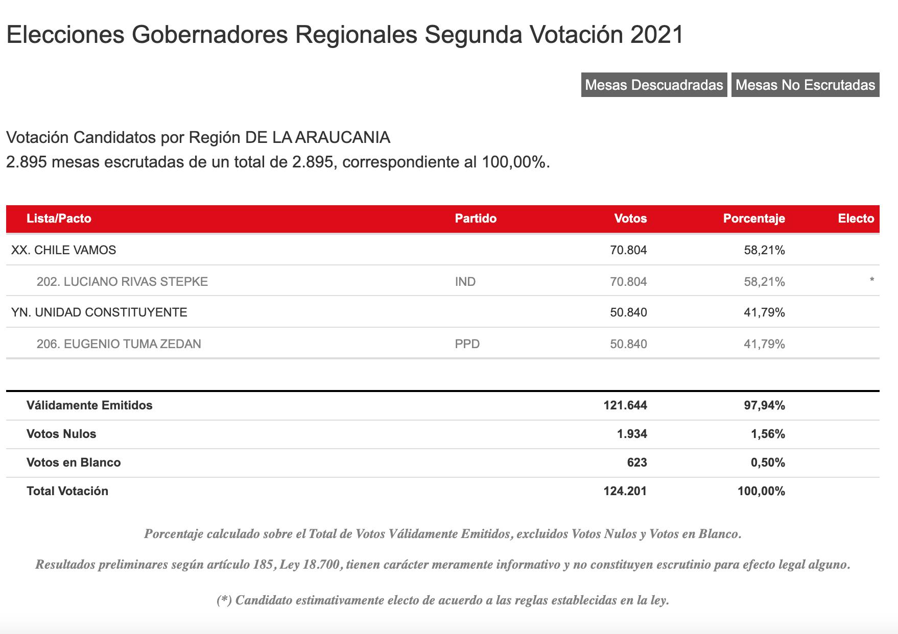 Resultados Servel Región De La Araucanía