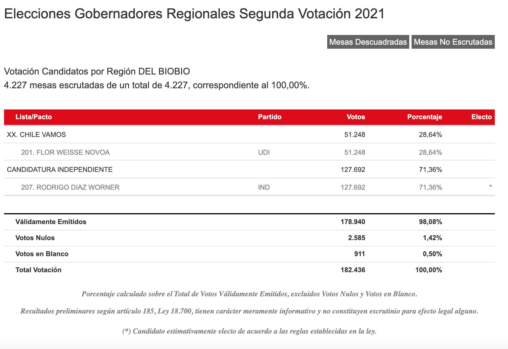 Resultados Servel Región Del Biobío