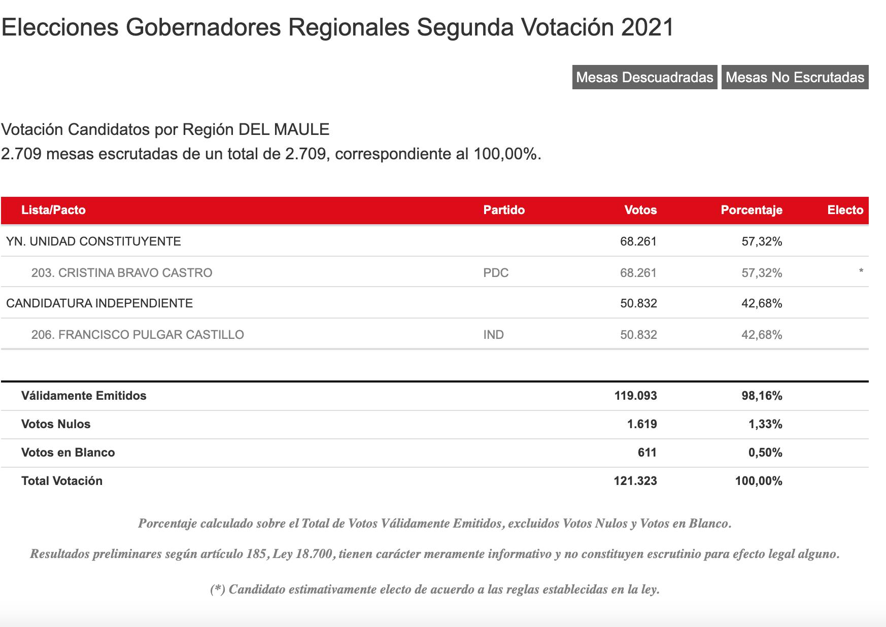 Resultados Servel Región Del Maule