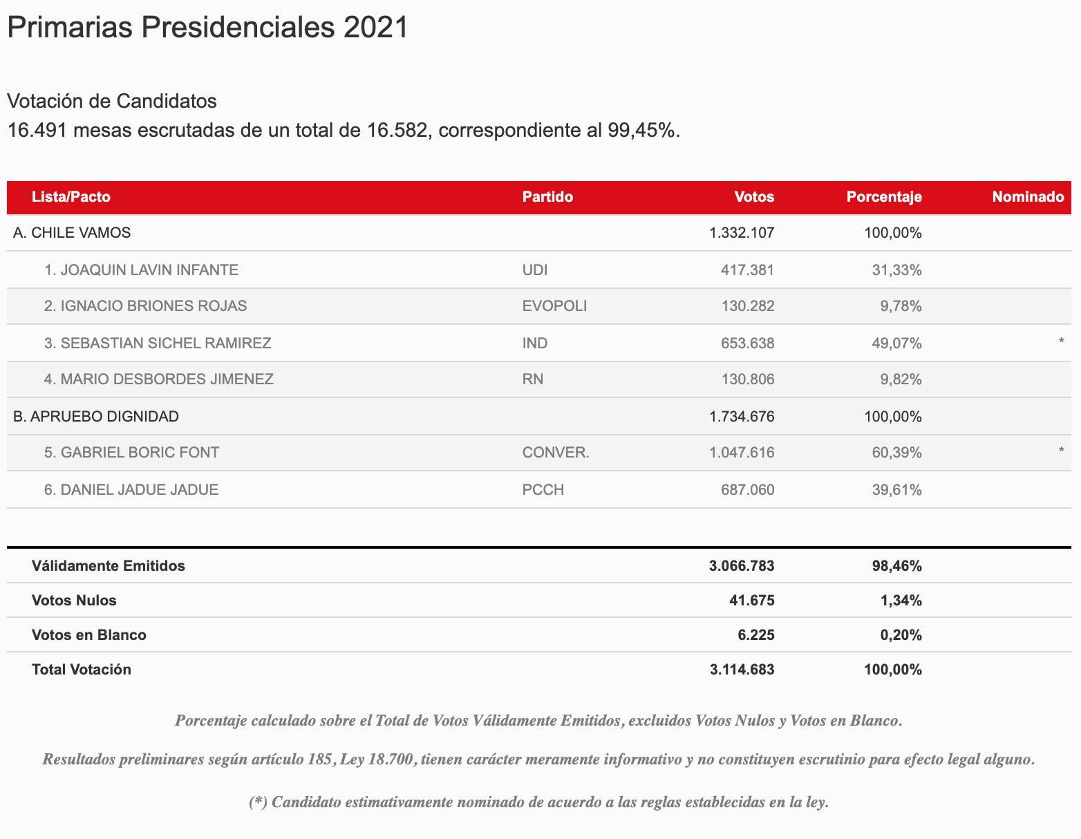 Cuánta Gente Votó Por Apruebo Dignidad Y Chile Vamos Primarias