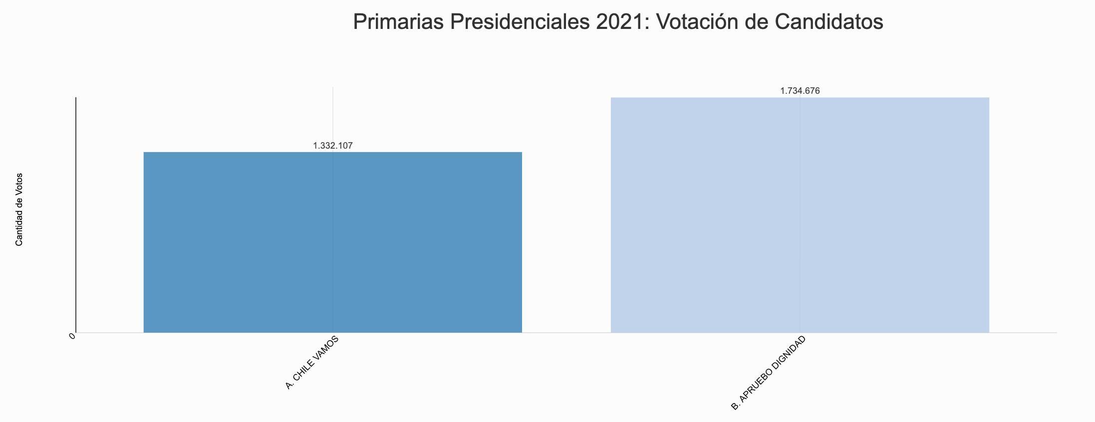 Votantes Por Pacto Primarias