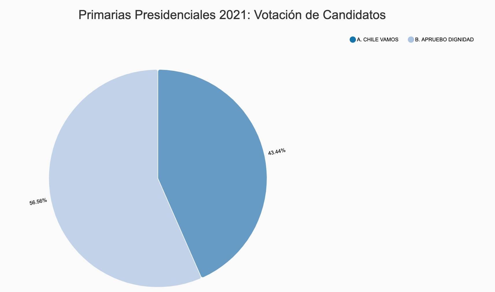 Votantes Por Pacto Primarias 2021